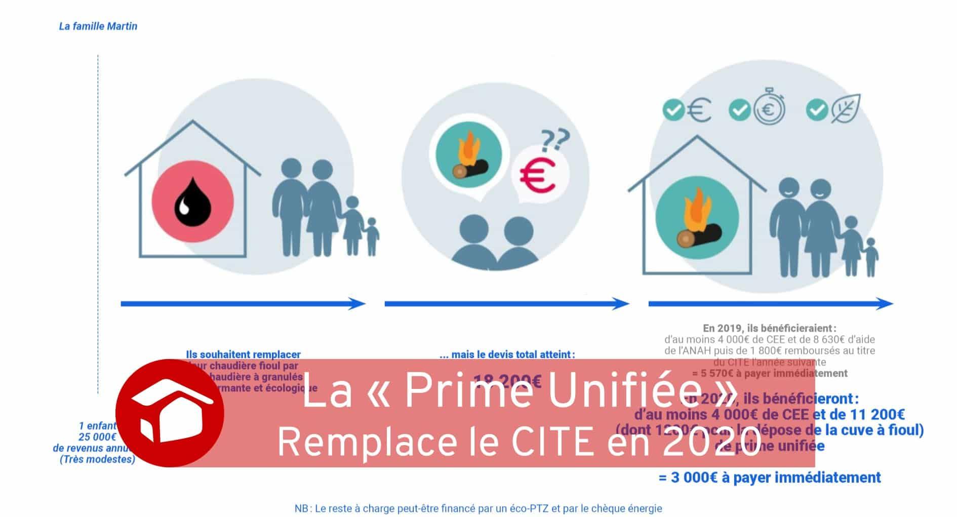 Fin du CITE 2020 place à la Prime Unifiée Travaux